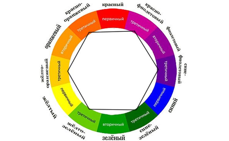 Цветовой Круг Иттена для создания гармоничных цветовых комбинаций, фото № 8