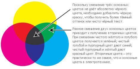 смешивание цветов, цвета