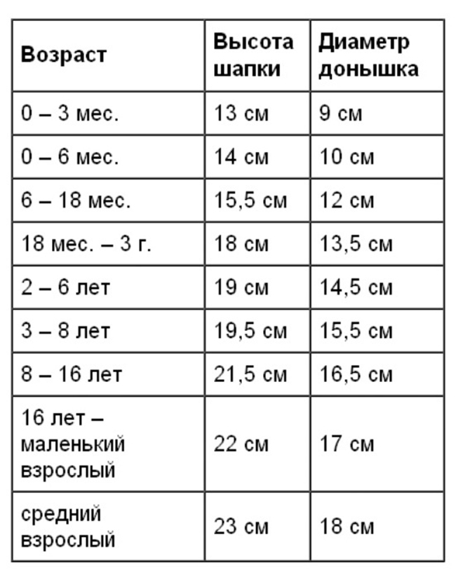 Вязание таблица размеров для шапок 704