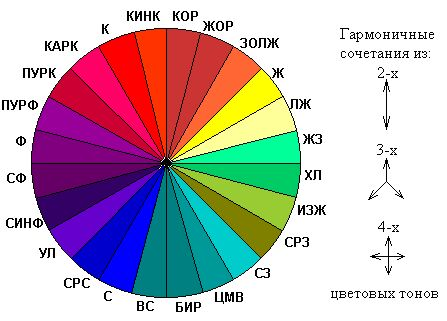 цветоведение, цветовой круг, цветовой круг дизайнера
