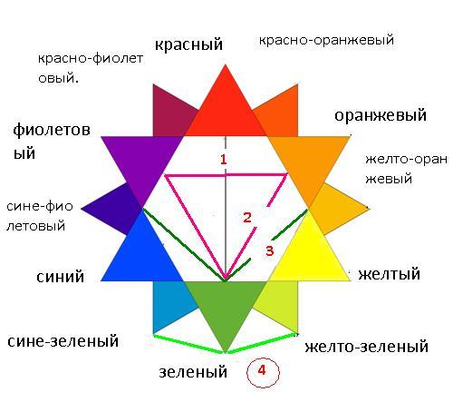 цвет, сочетание цветов, цветовой круг по гёте