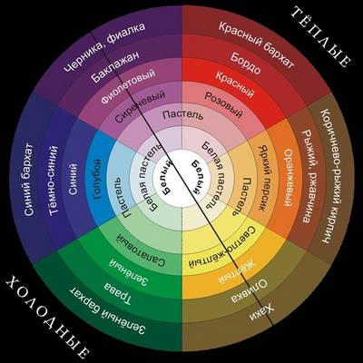 дизайн, цветовой круг освальда