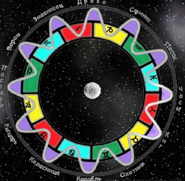 верхний зодиак
