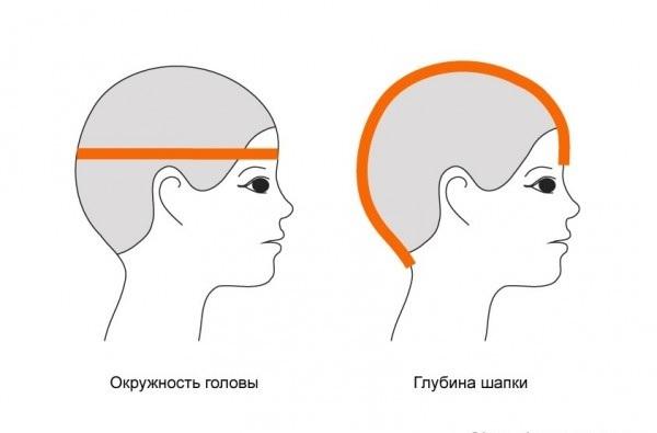 Как правильно сделать объём на голове