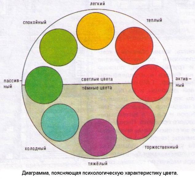 цвет, о цвете, психология цвета, характеристика цвета, все цвета, оттенки