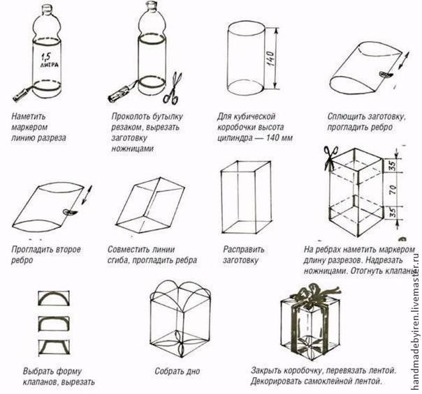 Как самому сделать упаковки