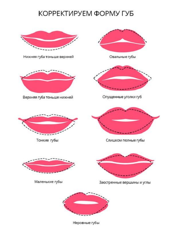 Как сделать идеальную форму губ