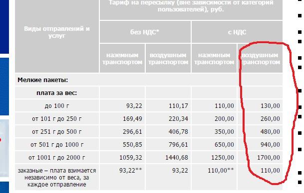 Днем, почта россии тарифы на открытки по россии