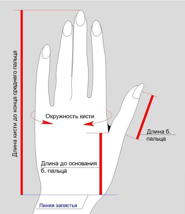 мерки для вязания, варежк, мерки для варежки, померить руку, мерки