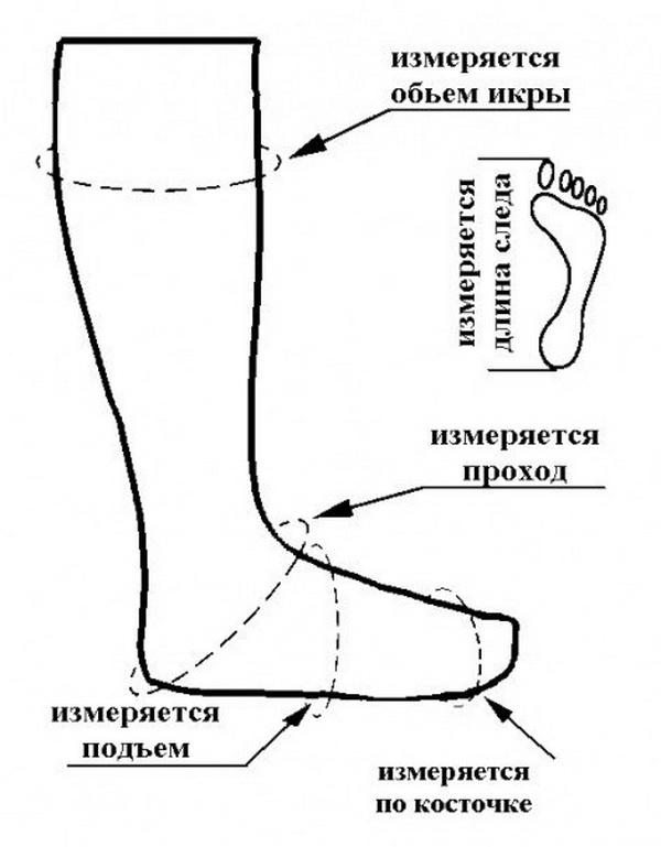 вязаные сапоги, вязаная обувь, длина стопы, размер обуви, измерить длину стопы, обувь на заказ, обувь ручной работы, сапожки вязаные