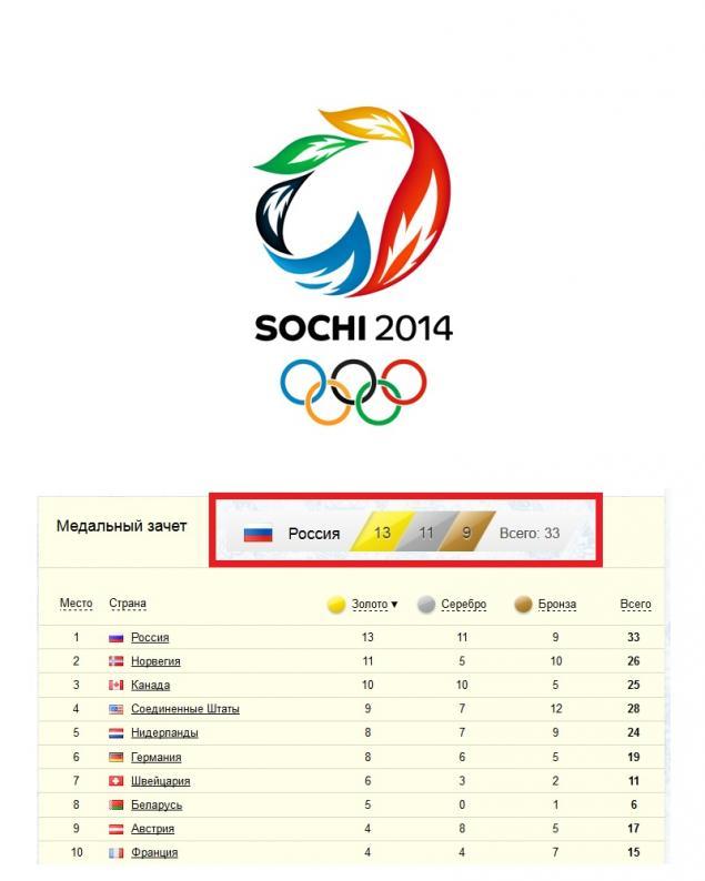 олимпиада, победа, сочи, 2014 год