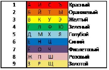 цвет, знаки зодиака, желтый, зеленый, голубой, синий, фиолетовый, розовый, красный, оранжевый, золотой