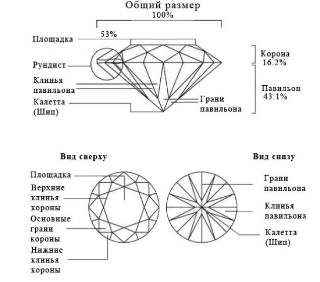 Бриллиант, огранённый круглой