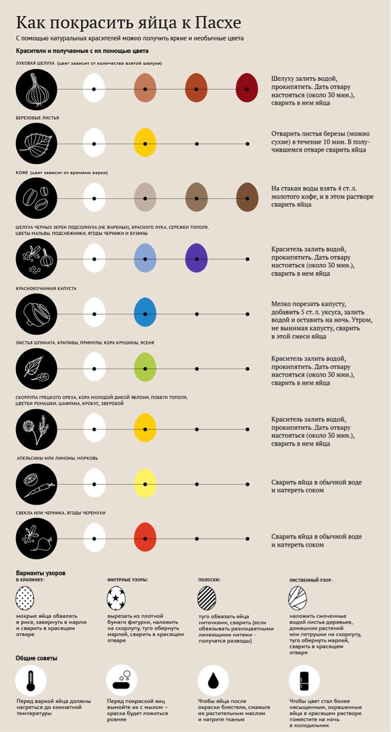 Волшебный способ окрашивания пасхальных яиц, фото № 8