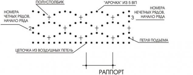 РАППОРТ