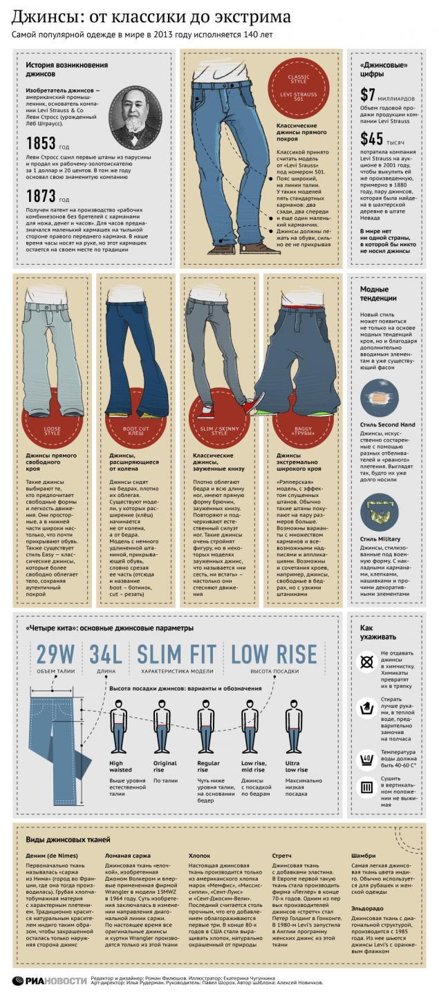 джинсы, история моды