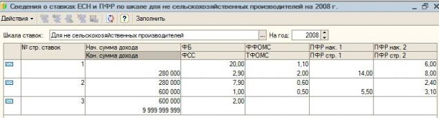 фонд, платеж, налог, есн, пфр