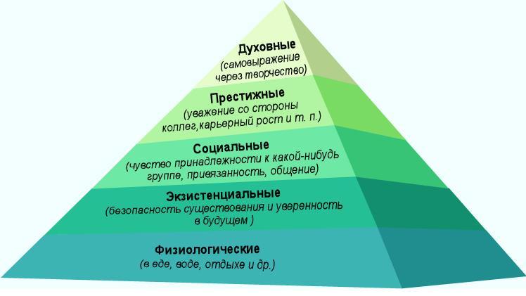 развитие, психоанализ