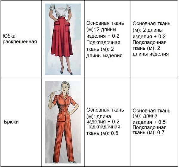 таблица расхода ткани