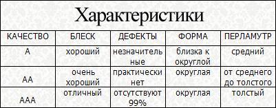классификация жемчуга, жемчуг пресноводный, классы качества, о жемчуге, краткий обзор