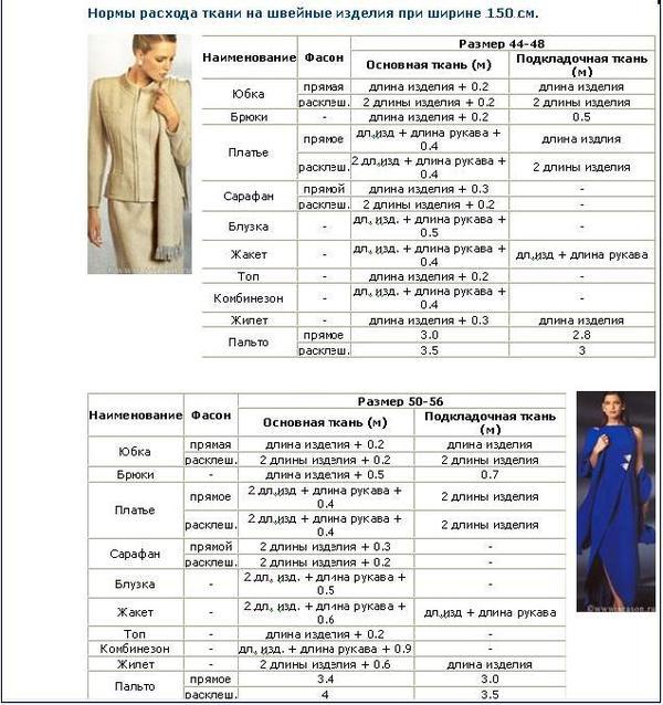 таблица норм, расход ткани