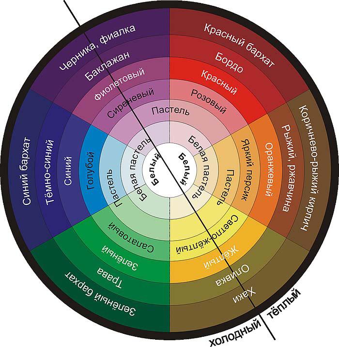 А вы знаете, какая цветовая гамма наиболее эффективна для вашей наружной рекламы?