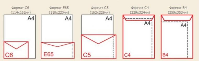 типы конвертов, конверты купить, бумажные конверты